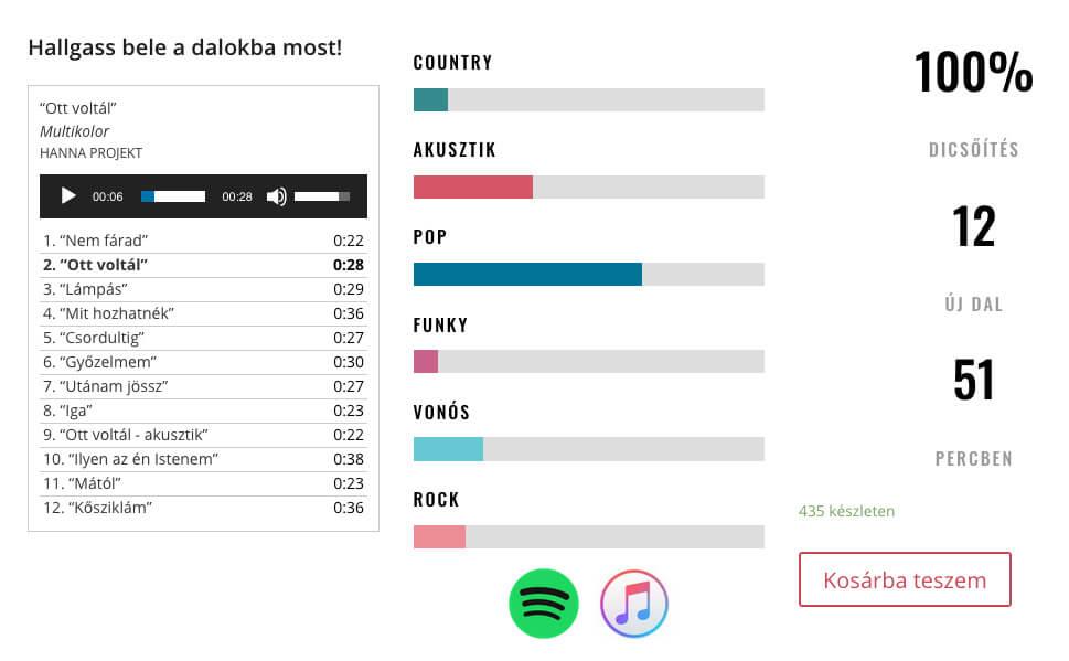 CD értékesítés webshopon keresztül 1